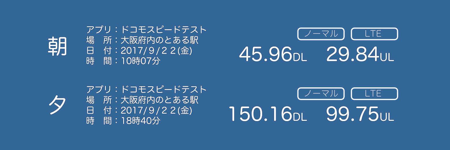朝45.96DL 29.84UL 夕150.16DL 99.75UL