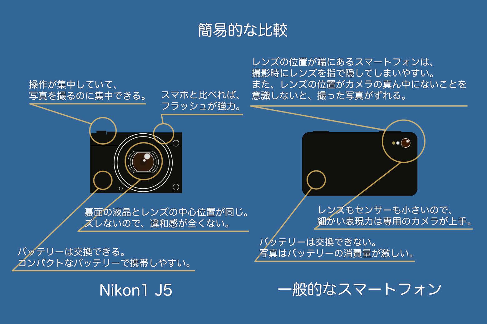Nikon1J5とスマホの比較