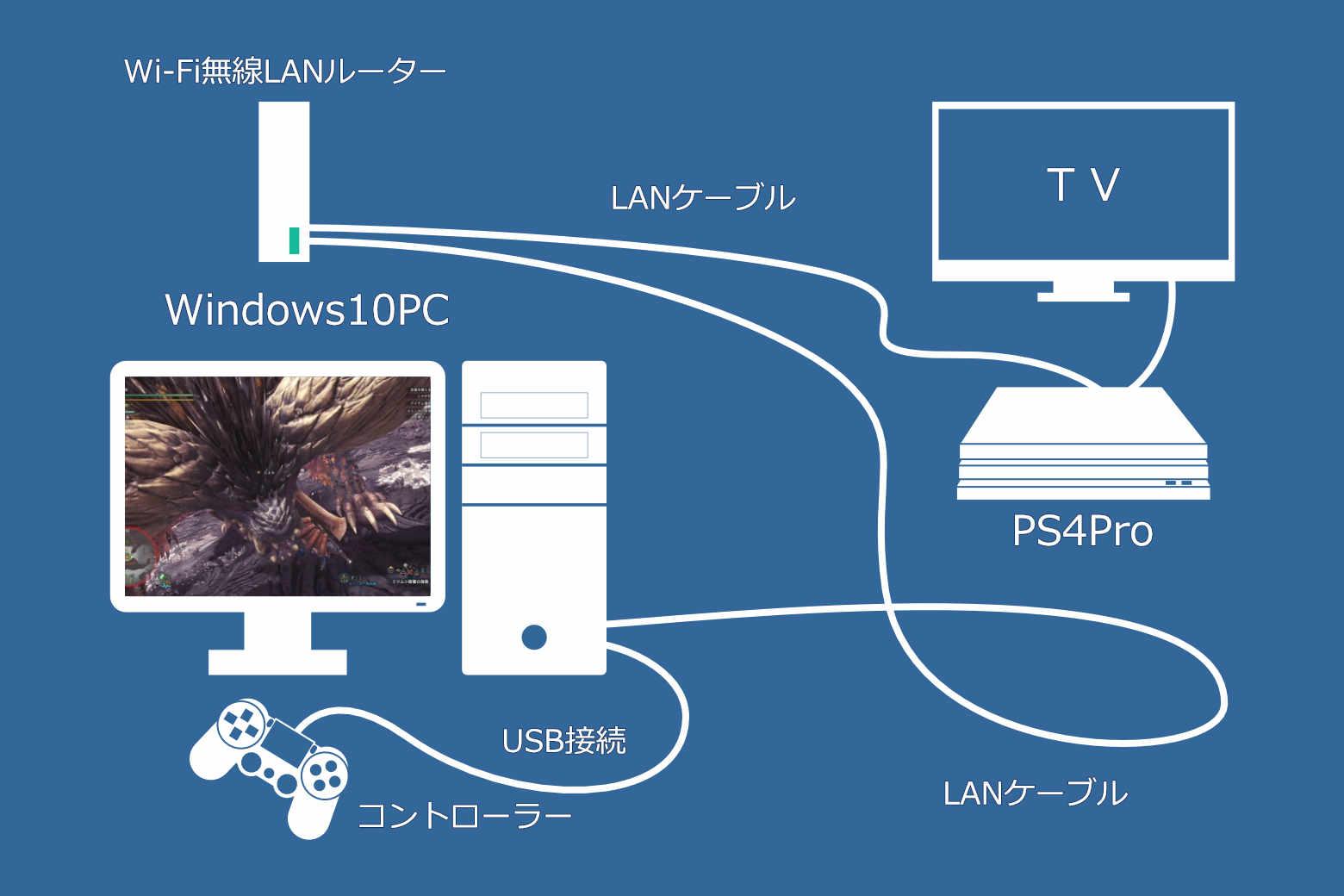Windows10とPS4Proのリモートプレイ