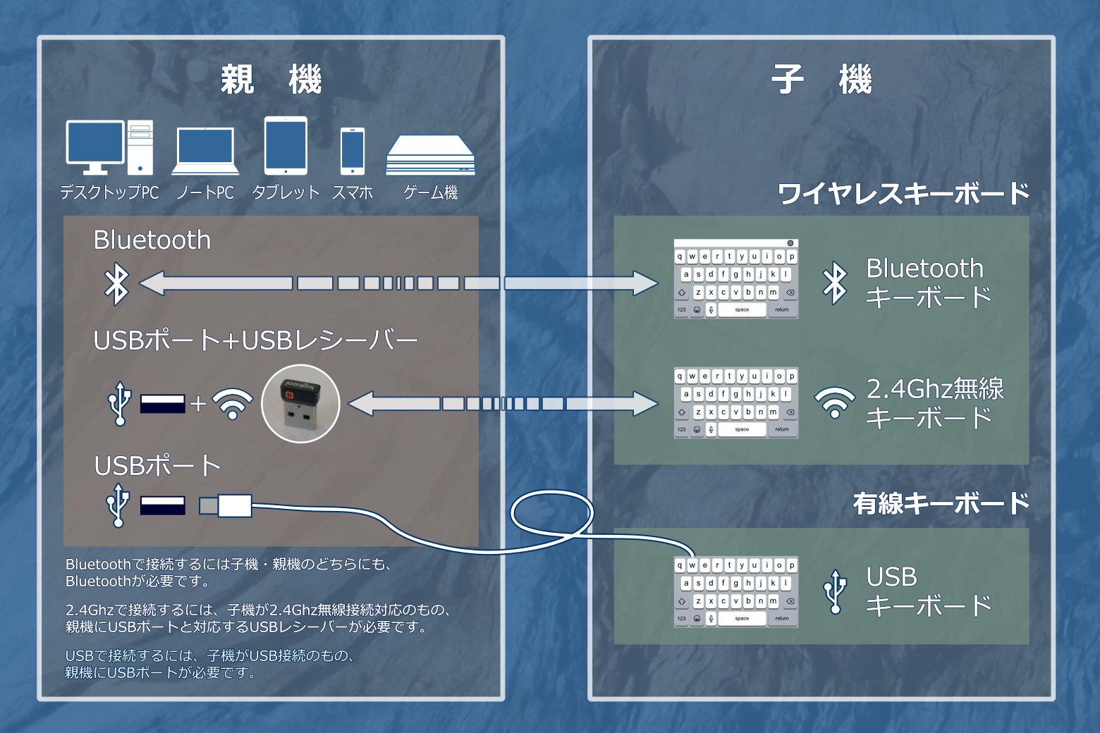 キーボードを親機に接続するときの条件