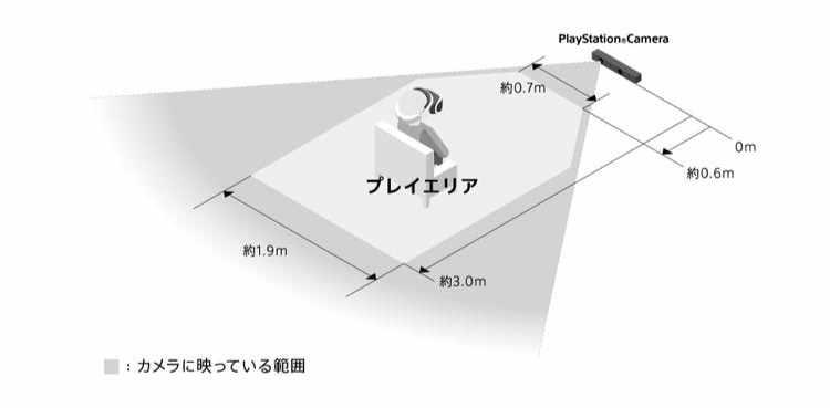 PlaystationVRのプレイエリアの確保
