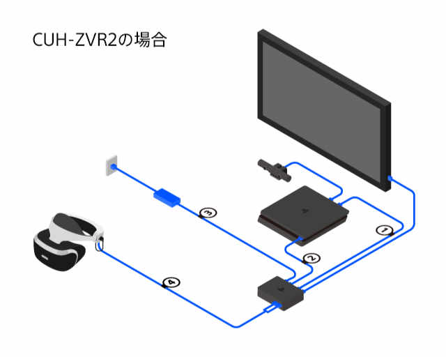 PlaystationVRの接続